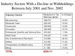 industry sectors with a decline in withholdings between july 2001 and nov 2002
