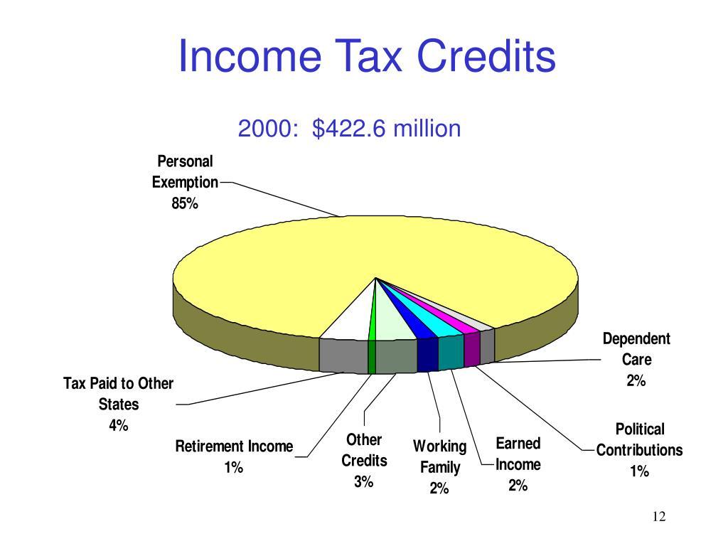 Income Tax Credits