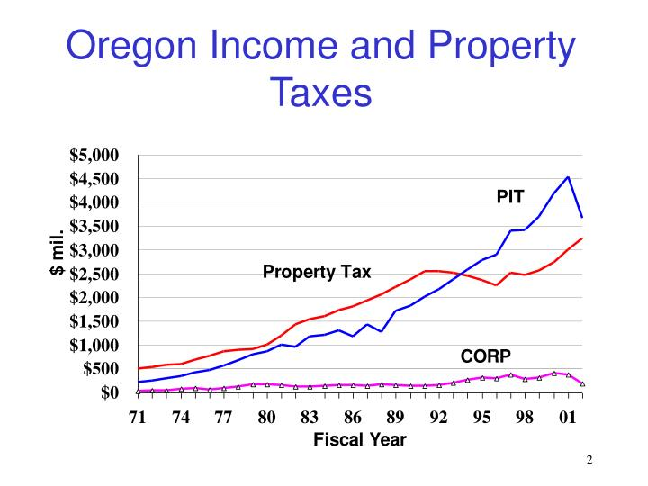 Oregon Income and Property Taxes