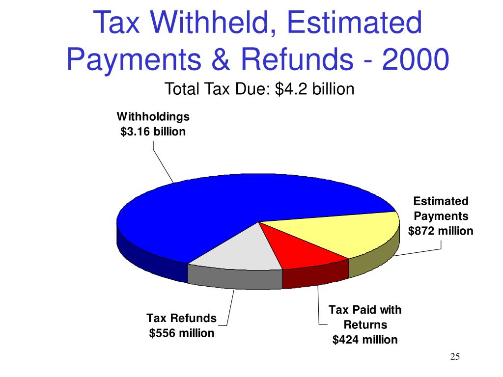 Tax Withheld, Estimated Payments & Refunds - 2000