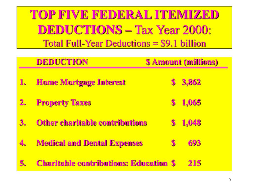 TOP FIVE FEDERAL ITEMIZED DEDUCTIONS