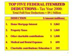 top five federal itemized deductions tax year 2000 total full year deductions 9 1 billion