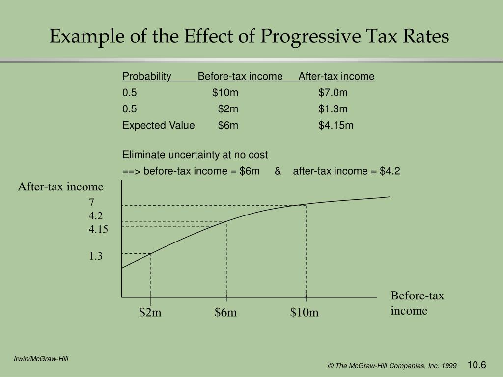 Example of the Effect of Progressive Tax Rates