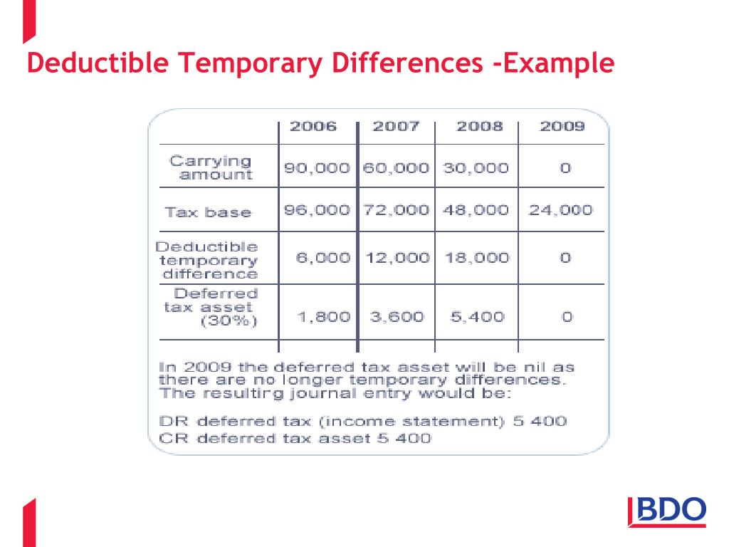 Deductible Temporary Differences