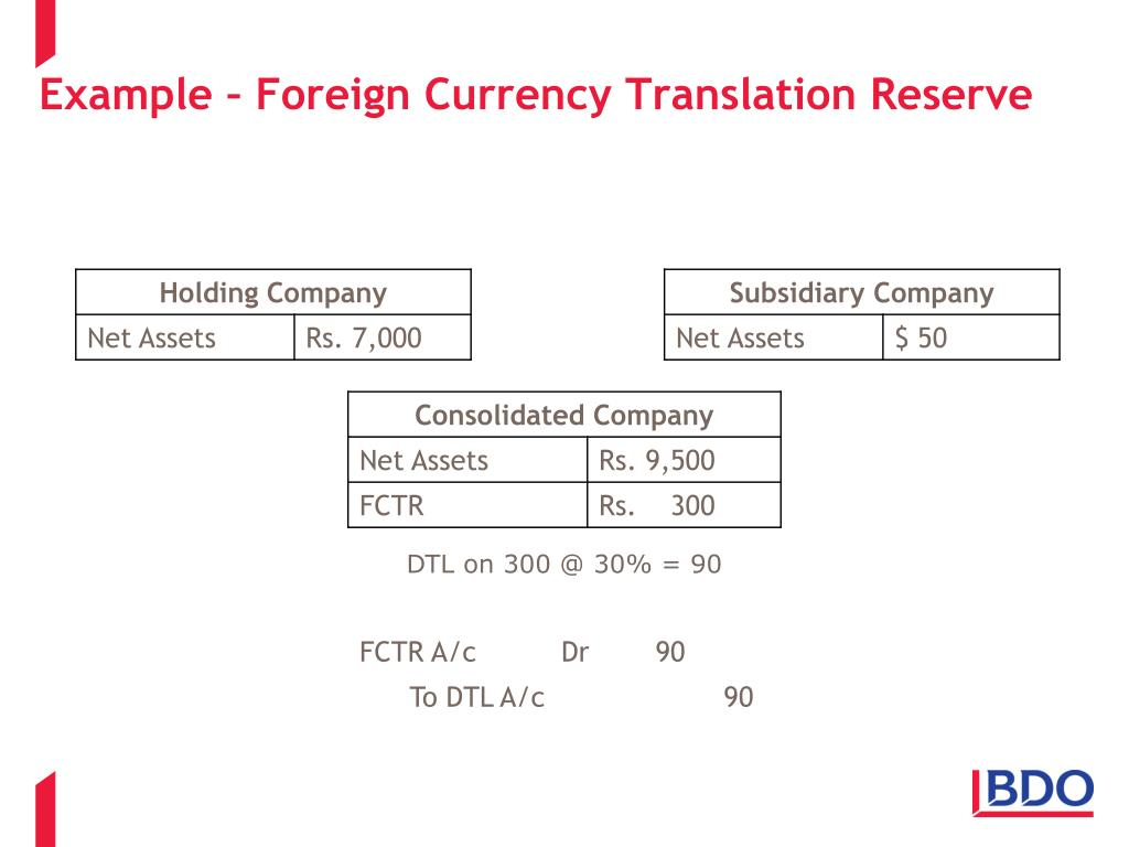 Example – Foreign Currency Translation Reserve