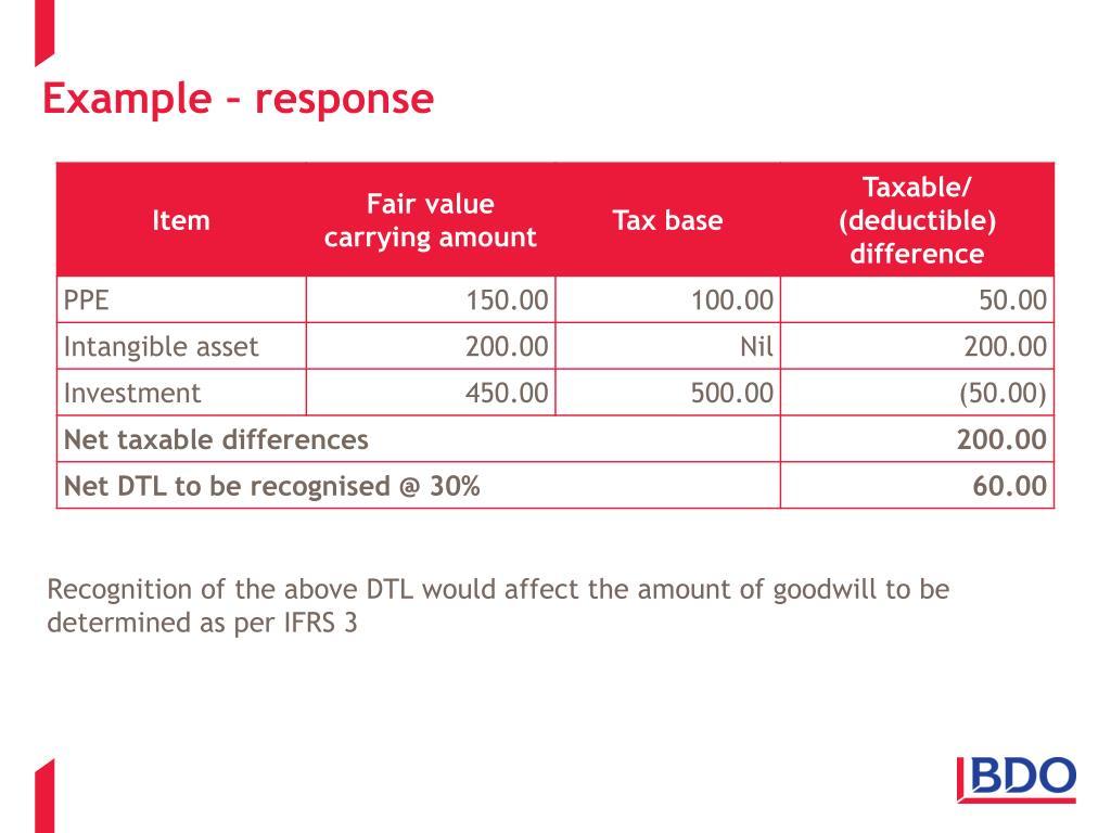 Example – response