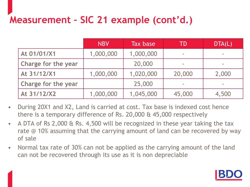 Measurement – SIC 21 example (cont'd.)