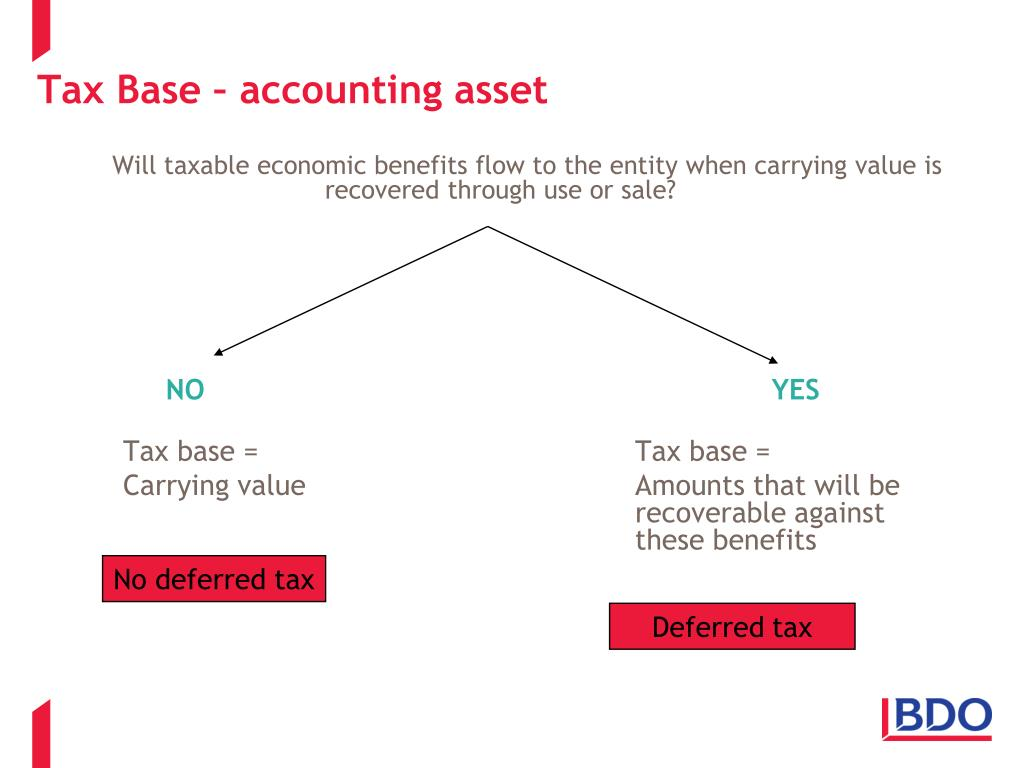Will taxable economic benefits flow to the entity when carrying value is recovered through use or sale?