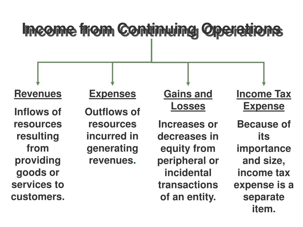 Income from Continuing Operations