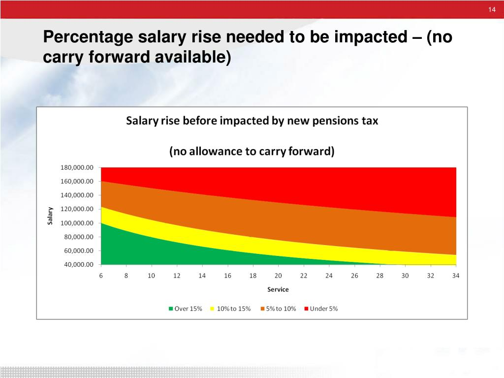 Percentage salary rise needed to be impacted – (no carry forward available)