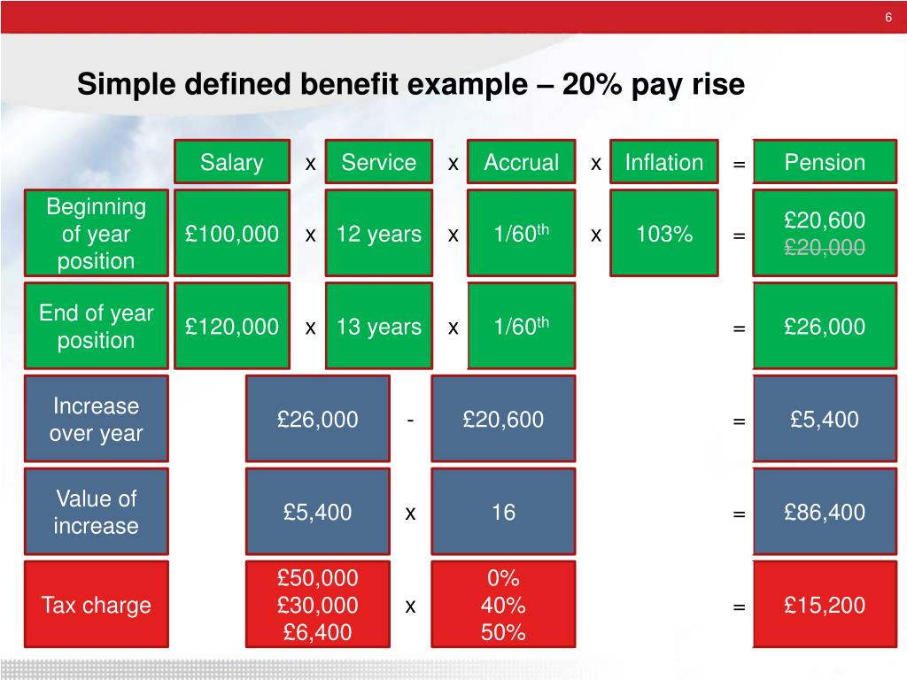 Simple defined benefit example – 20% pay rise