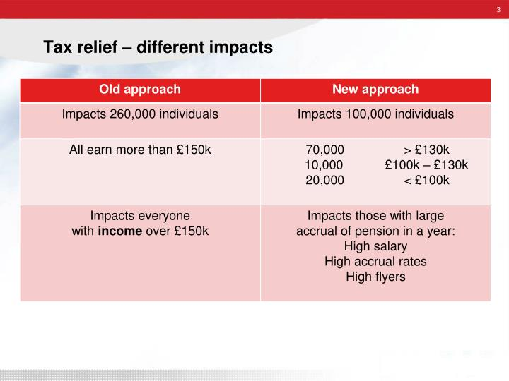 Tax relief different impacts