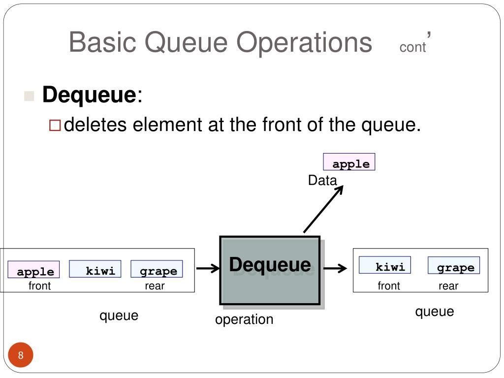 Basic Queue Operations