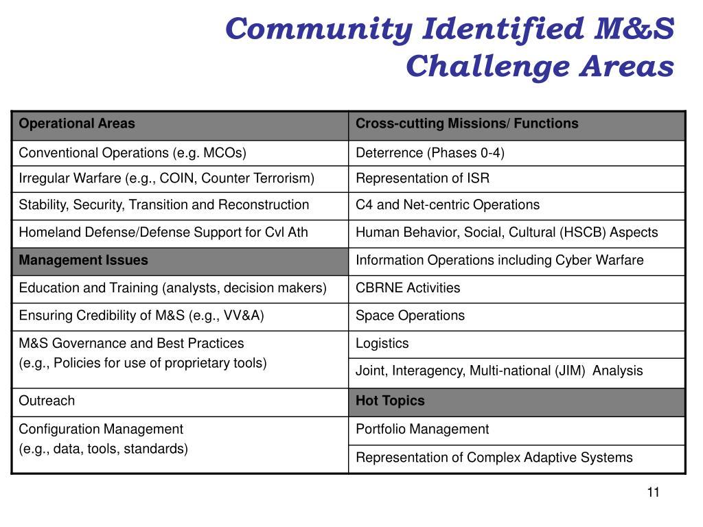 Community Identified M&S Challenge Areas