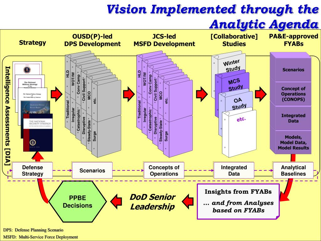 Vision Implemented through the