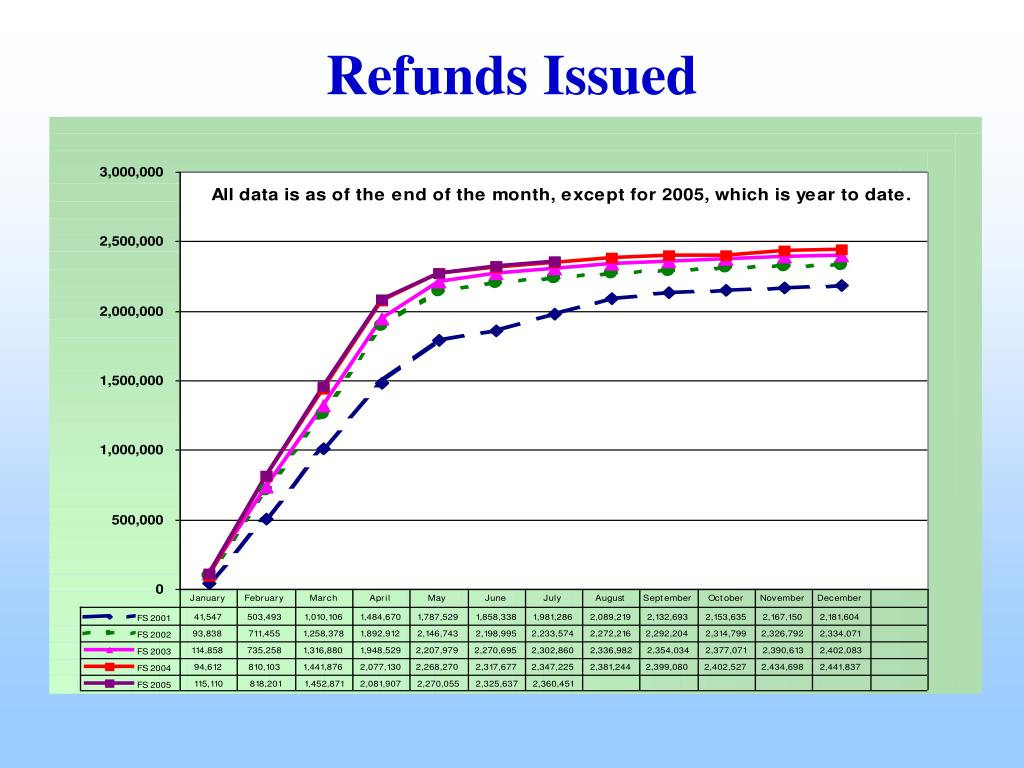 Refunds Issued