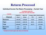 returns processed