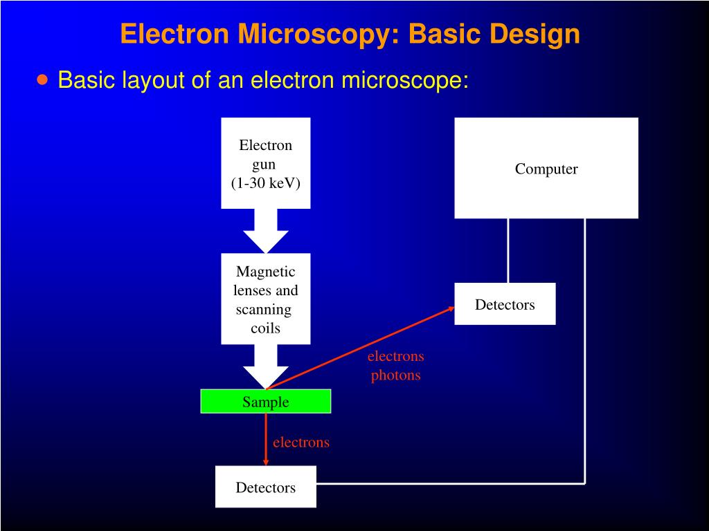 Electron Microscopy: Basic Design
