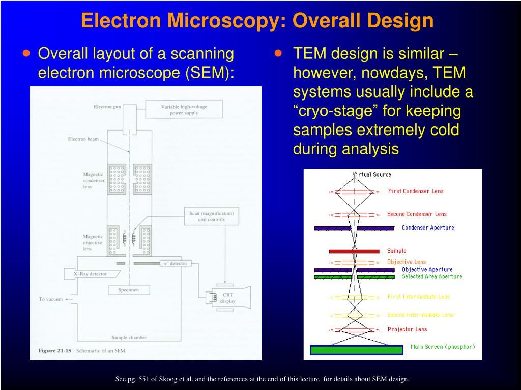 Electron Microscopy: Overall Design