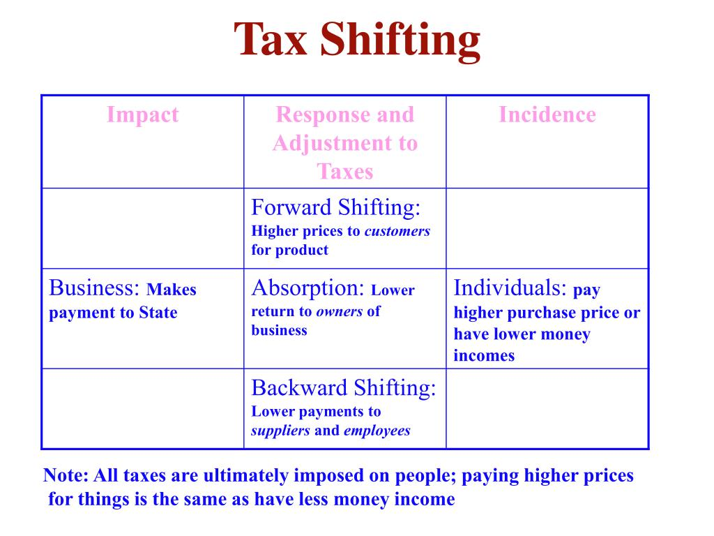 Tax Shifting