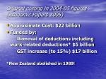original costing in 2004 05 figures economic papers 2005