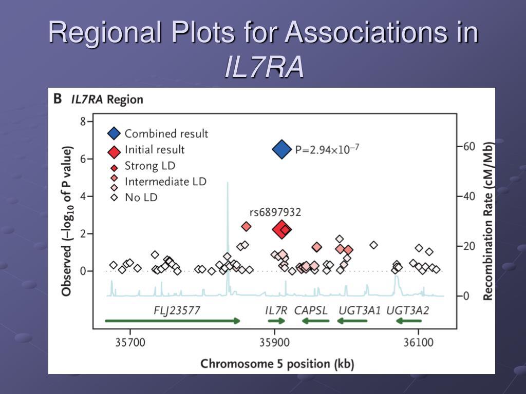 Regional Plots for Associations in