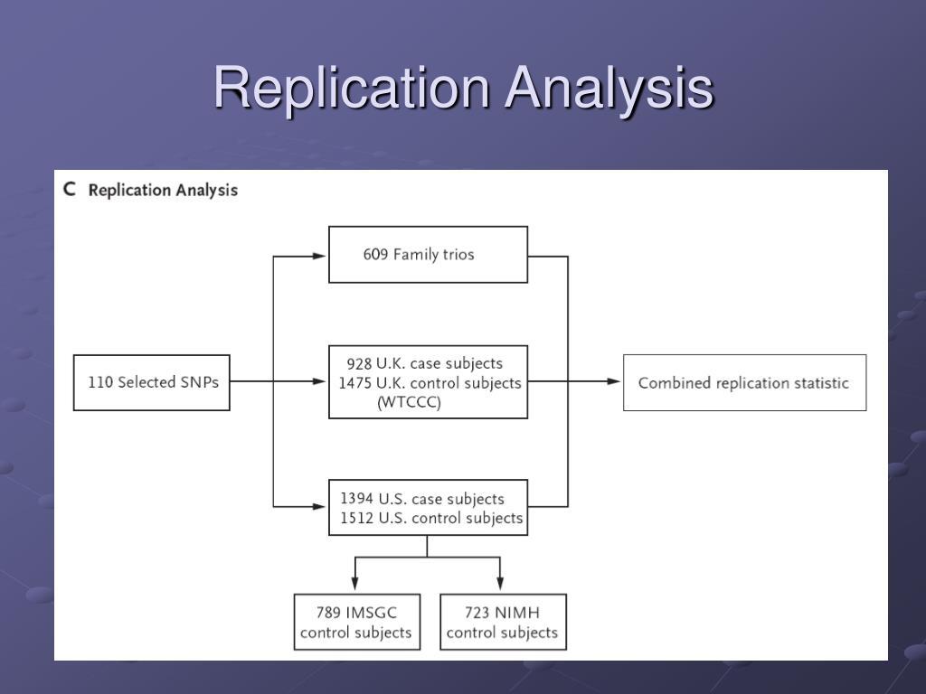 Replication Analysis