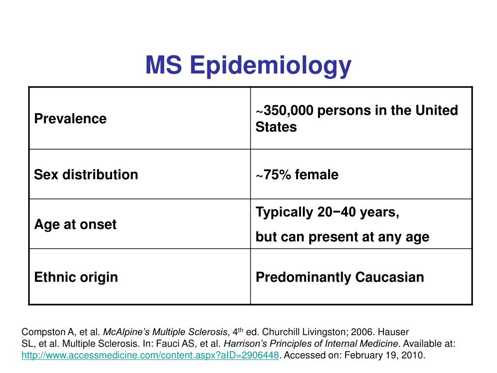 MS Epidemiology