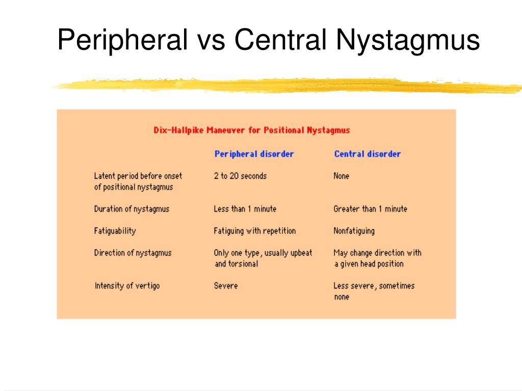 Peripheral vs Central Nystagmus