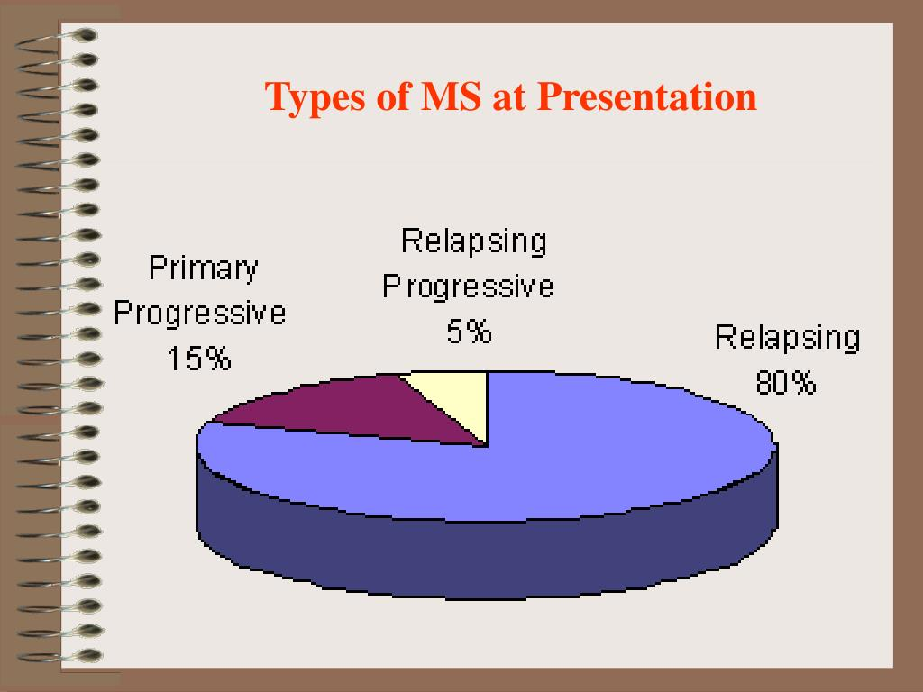 Types of MS at Presentation