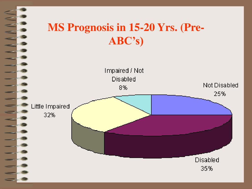 MS Prognosis in 15-20 Yrs. (Pre-ABC's)