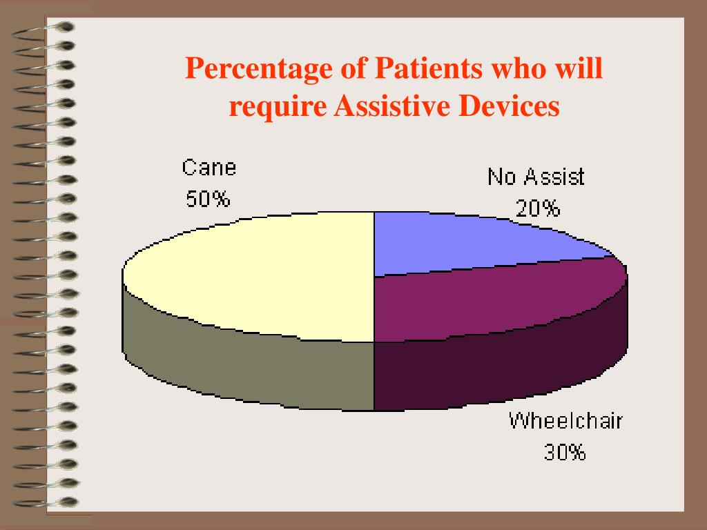 Percentage of Patients who will require Assistive Devices