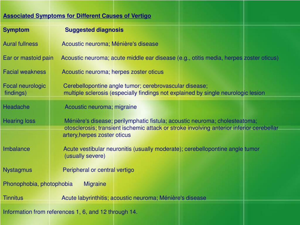 Associated Symptoms for Different Causes of Vertigo