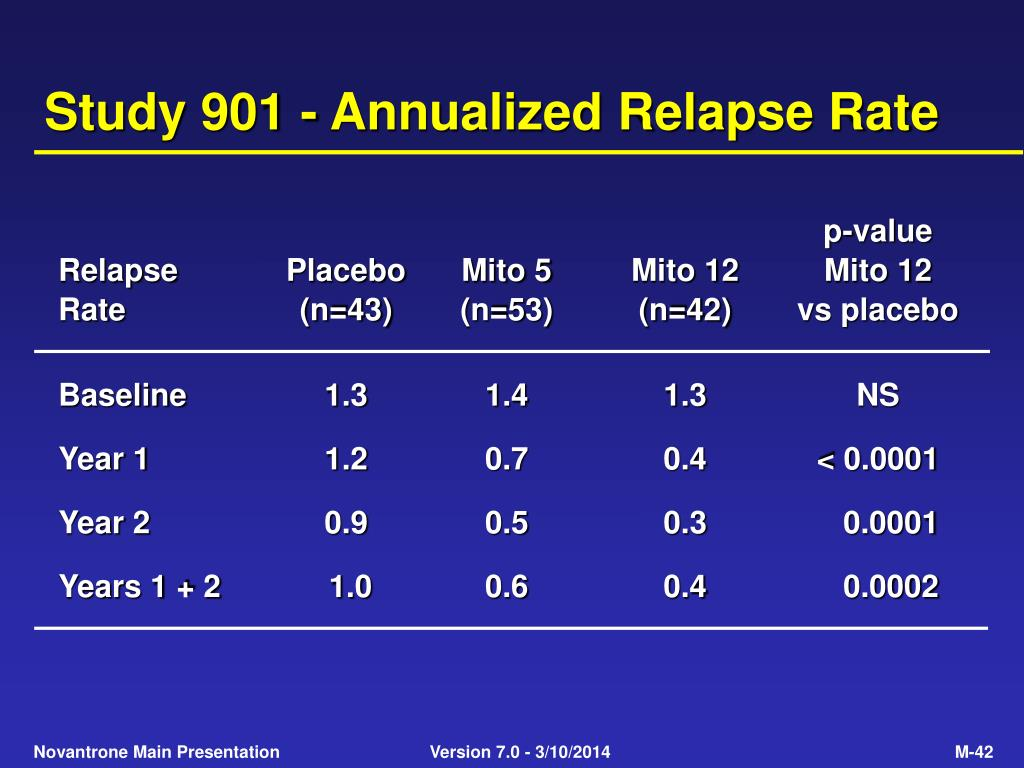 Study 901 - Annualized Relapse Rate