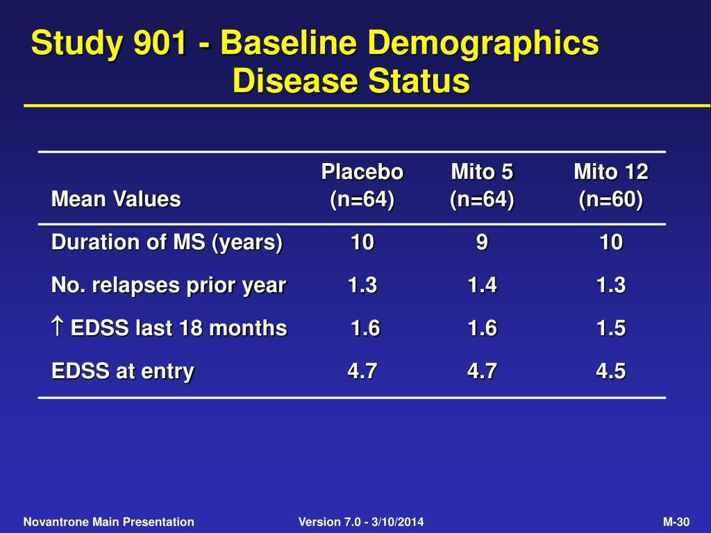 Study 901 - Baseline Demographics