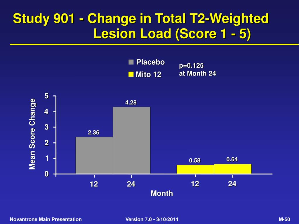 Study 901 - Change in Total T2-Weighted Lesion Load (Score 1 - 5)