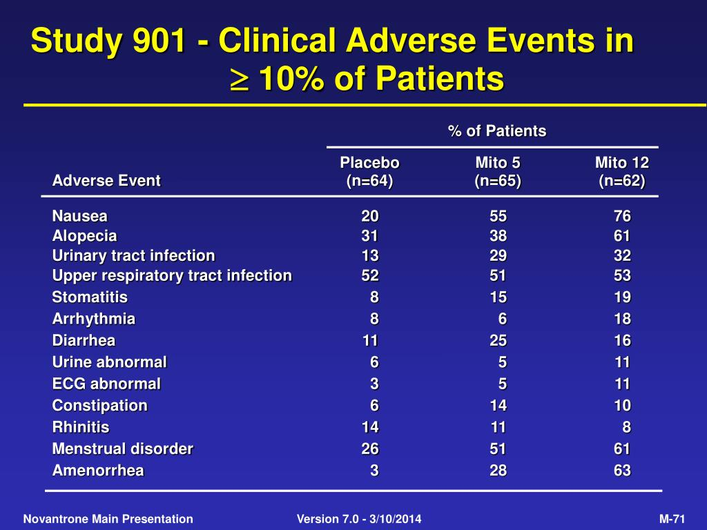 Study 901 - Clinical Adverse Events in