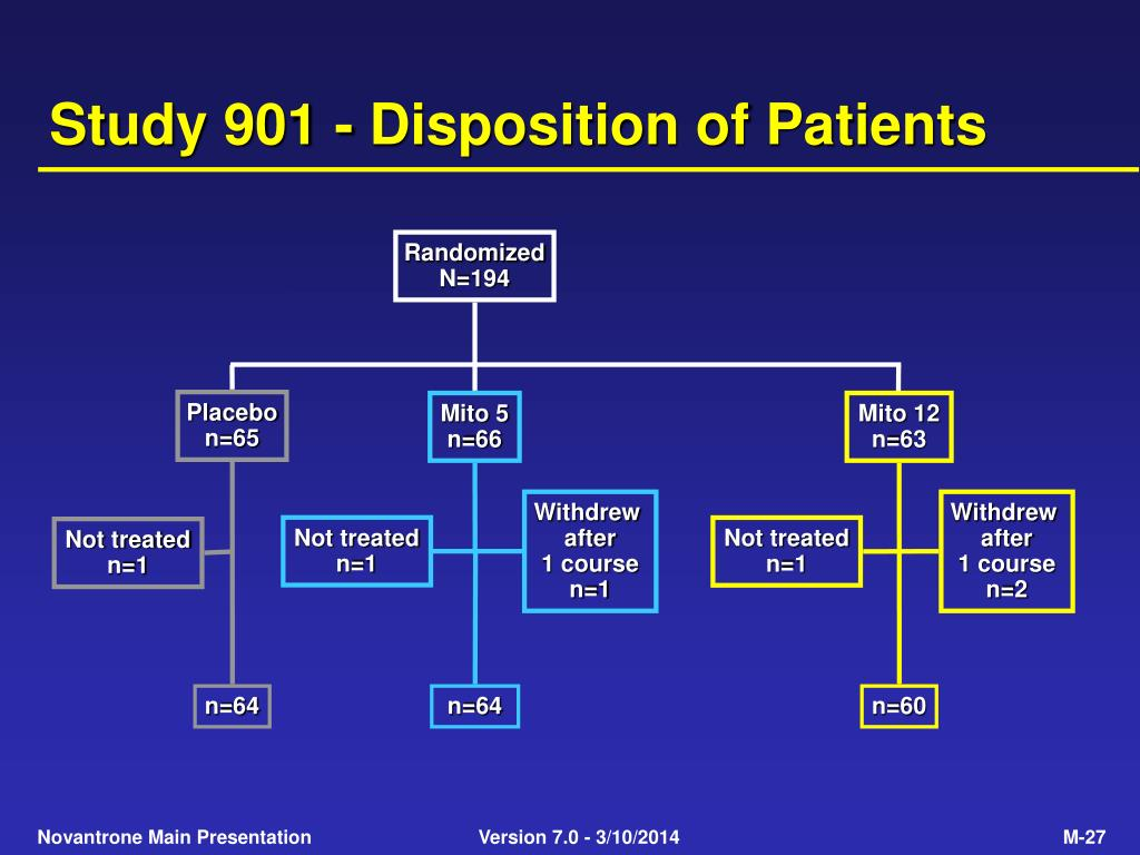 Study 901 - Disposition of Patients