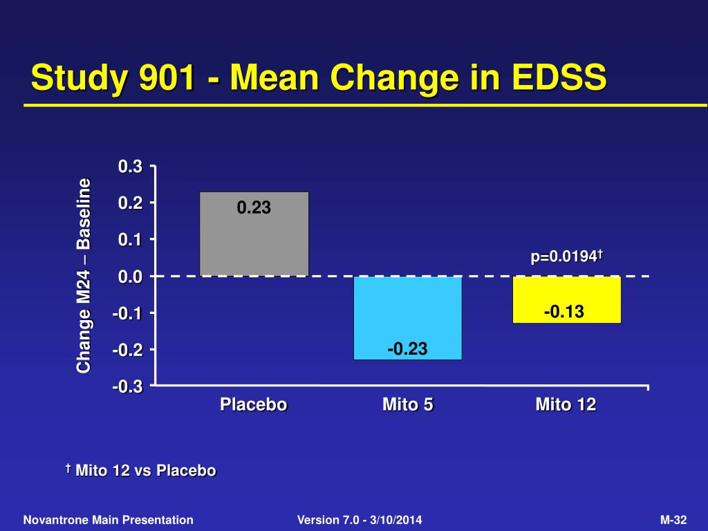 Study 901 - Mean Change in EDSS