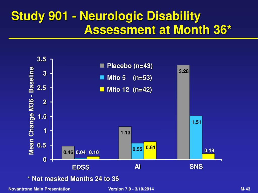 Study 901 - Neurologic Disability Assessment at Month 36*