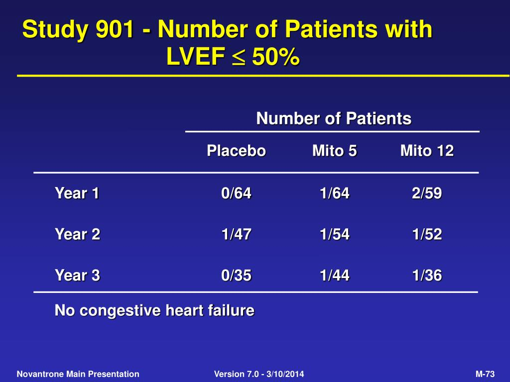 Study 901 - Number of Patients with LVEF