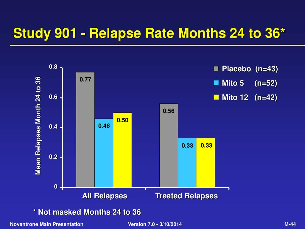 Study 901 - Relapse Rate Months 24 to 36*
