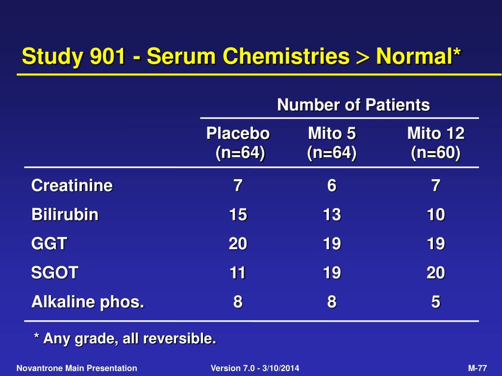 Study 901 - Serum Chemistries