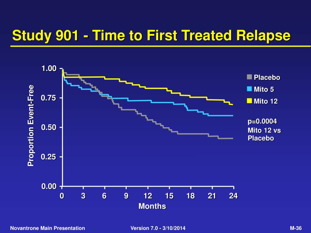 Study 901 - Time to First Treated Relapse
