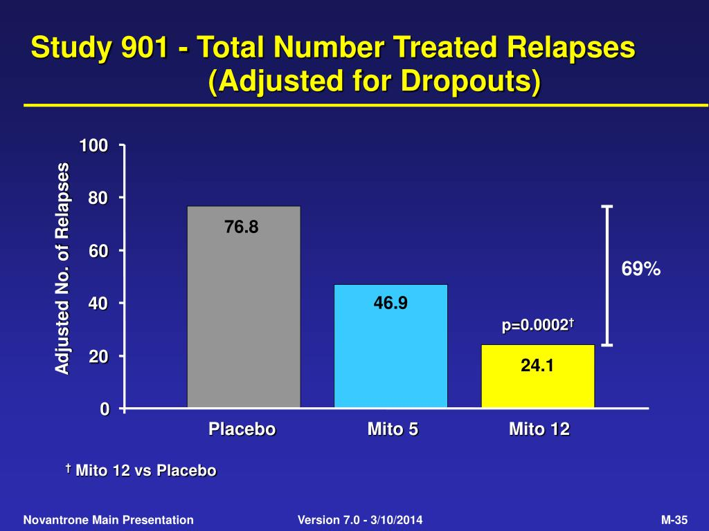 Study 901 - Total Number Treated Relapses (Adjusted for Dropouts)