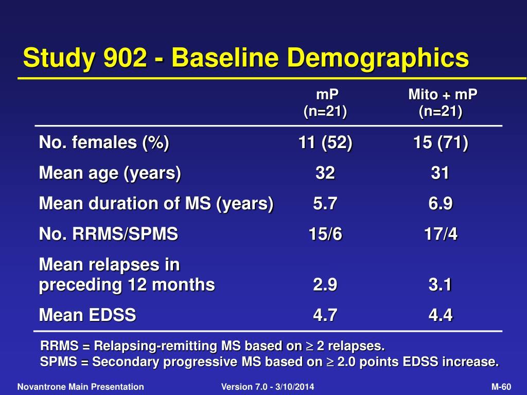 Study 902 - Baseline Demographics