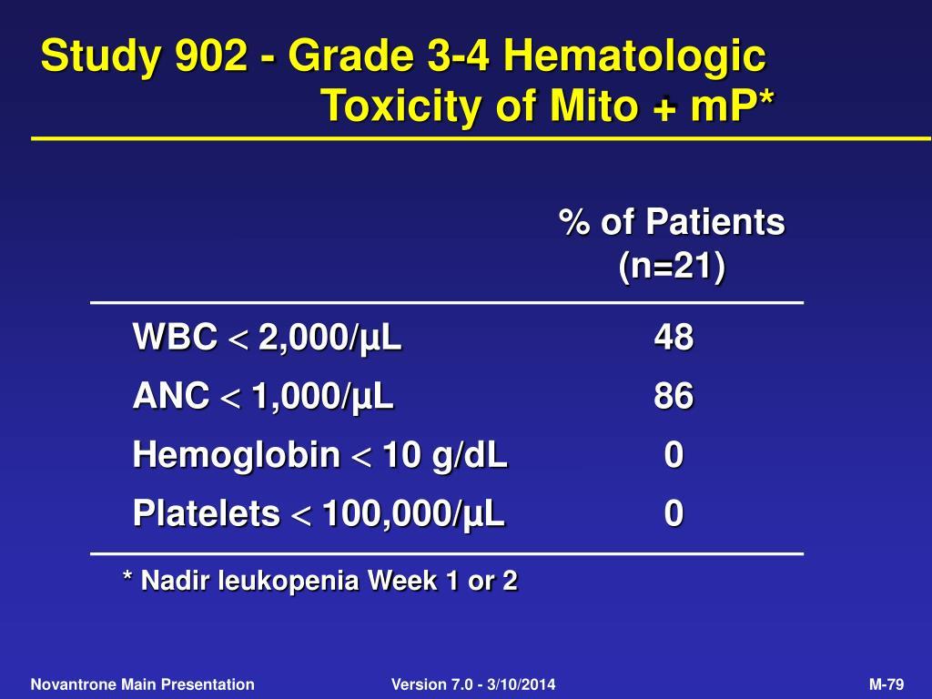 Study 902 - Grade 3-4 Hematologic Toxicity of Mito + mP*