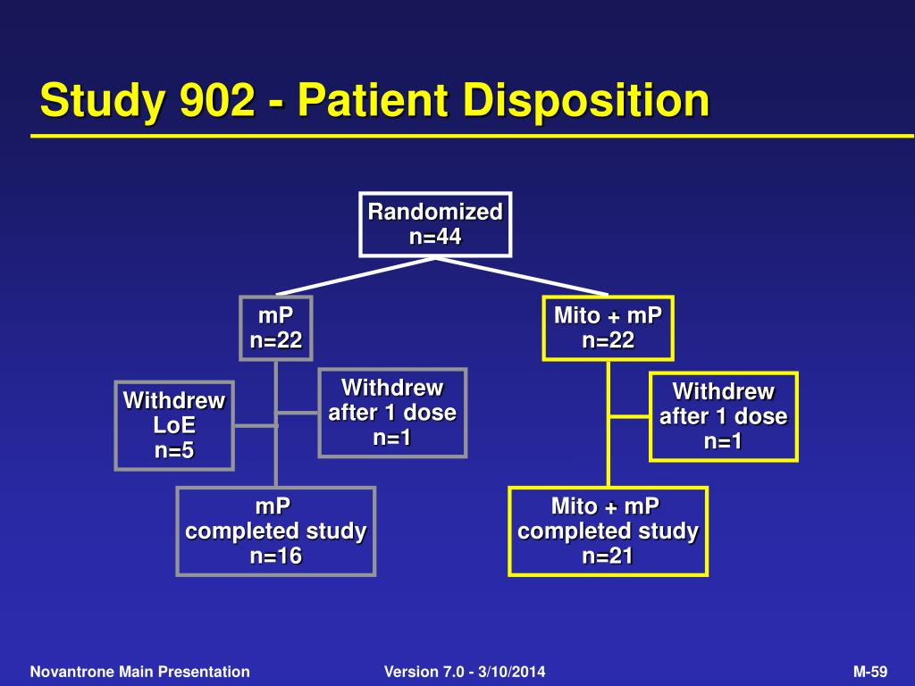 Study 902 - Patient Disposition