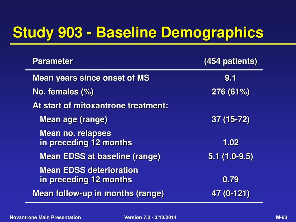 Study 903 - Baseline Demographics
