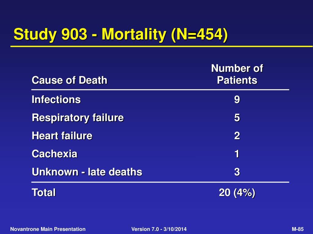 Study 903 - Mortality (N=454)